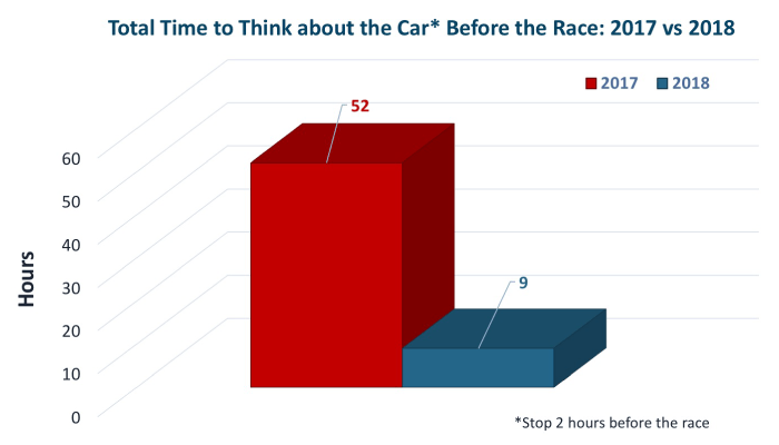 Comparing the total time to think about the car in 2017 vs. the enhanced schedule in 2018