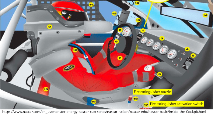 A graphic showing the NASCAR in-car fire suppression system