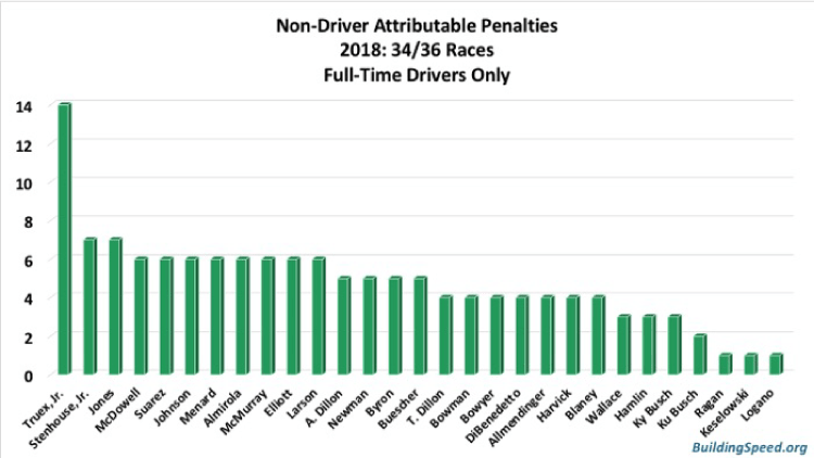 Non-driver attributable penalties for full-time drivers only. Martin Truex Jr.'s crew has gotten 14 penalties.