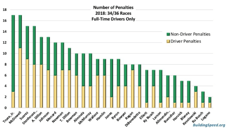 Number of penalties for full-time drivers only. Martin Truex, Jr. and Michael McDowell have the most with 17 penalties each