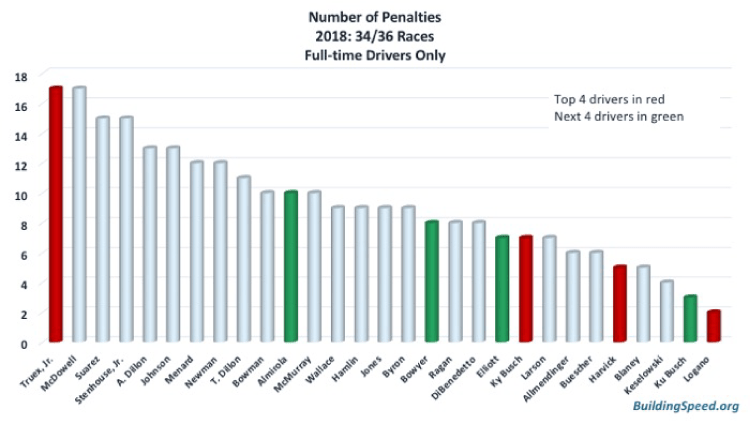 A column chart showing the number of penalties for all 28 full-time drivers in the Cup series.