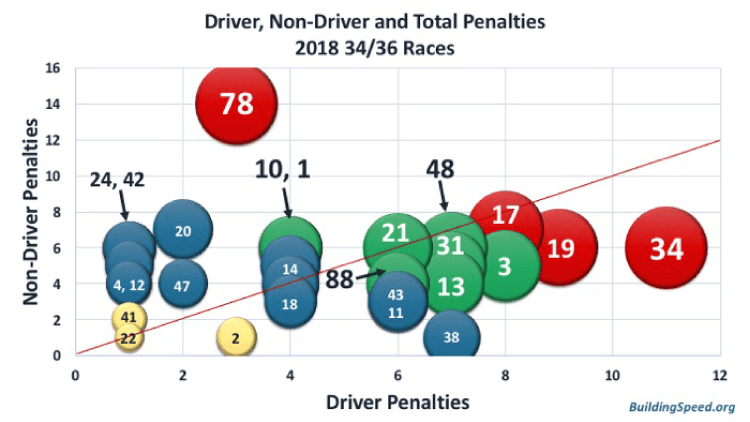 A bubble chart showing driver, non-driver and total penalties.