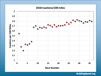 A scatter plot showing the number of cautions in 2018 as a function of number of races