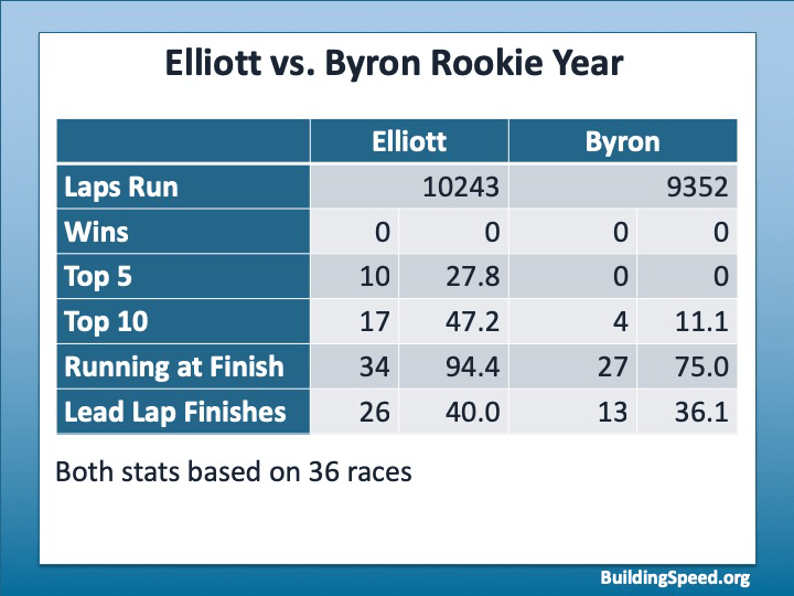 A table comparing Chase Elliott's rookie year with William Byron's rookie year.
