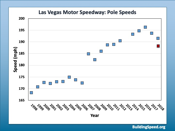 The history of pole speeds as a function of time at Las Vegas Motor Speedway