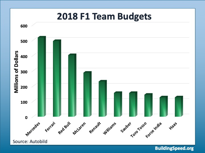 F1 team budgets for 2018
