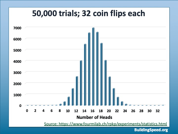 A graph showing the result of 50,000 trials of 32 coin flips each.