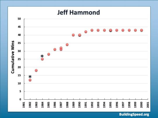 Jeff Hammond's career trajectory