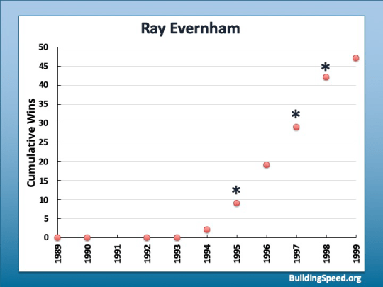 The career trajectory for Ray Evernham.