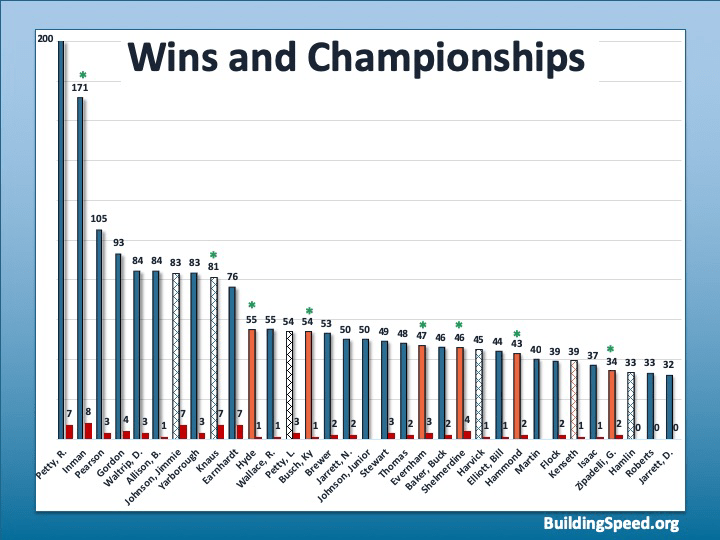 A bar chart of the top NASCAR winners, including some crew chiefs.