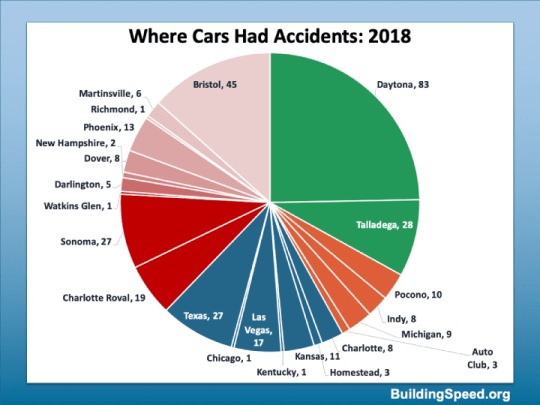 A pie chart showing where all the accidents in 2018 happened.