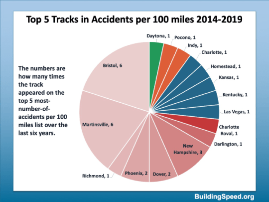 A pie chart showing the top 5 tracks each season from 2014-2019 when you consider accidents per 100 miles.