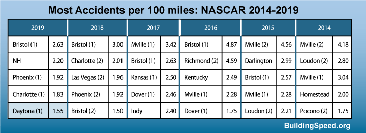 A chart showing the top five races with the most accidents per 100 miles.