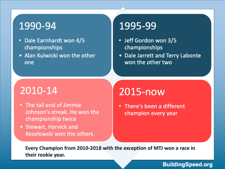 Summarizing the trends in the different decades