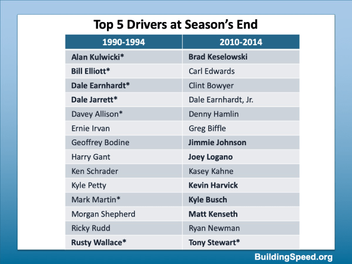 A table of the top-five finishers for 1990-94 and 2010-2014