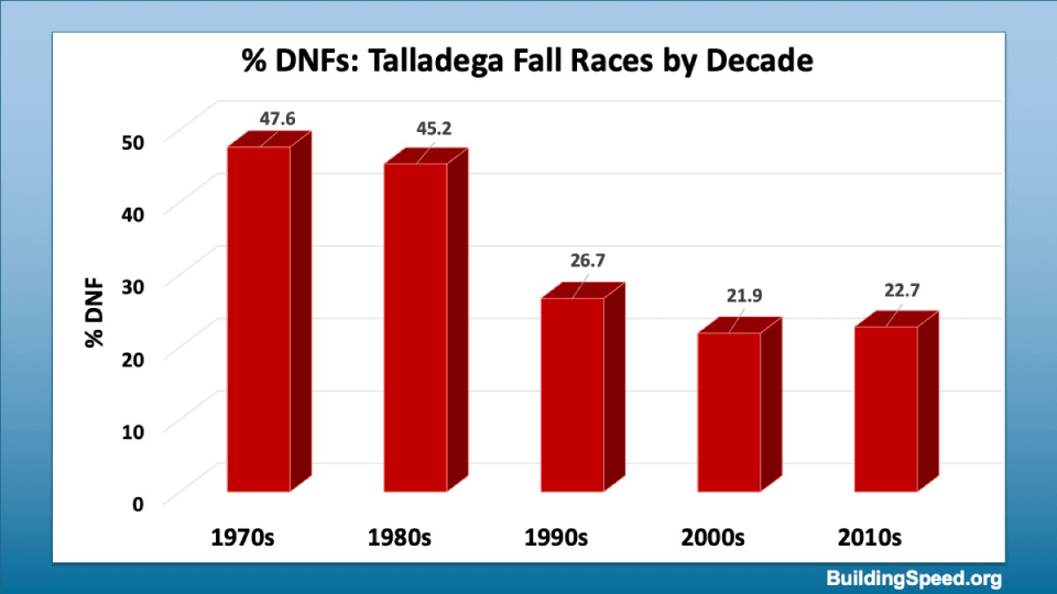 Percentage of cars starting the Fall Talladega race that don't finish it by decade