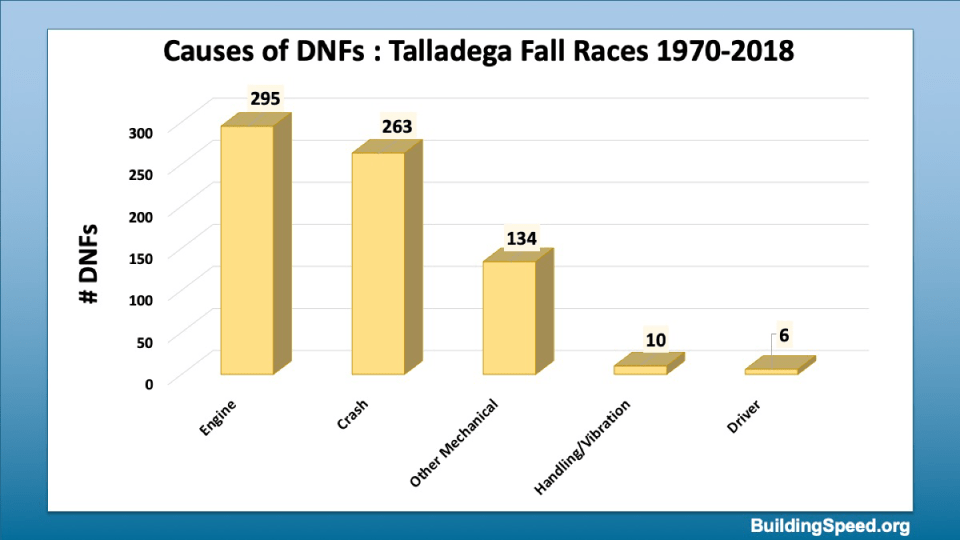 The causes of DNF for Fall Talladega races