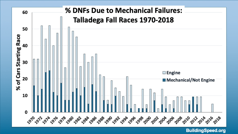 Percent of cars that have DNFs due to mechanical failures in Fall Talladega races from 1970-2018