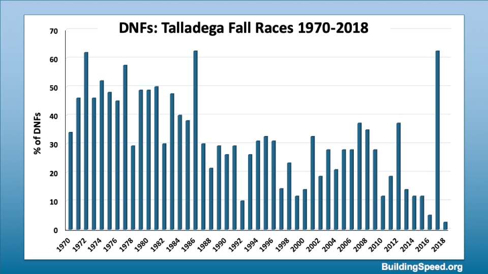 % DNFs for fall Talladega Races 1970-2018