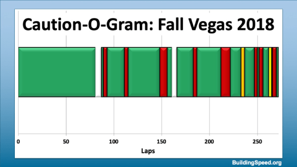 Caution-O-Gram for Fall Vegas, 2018