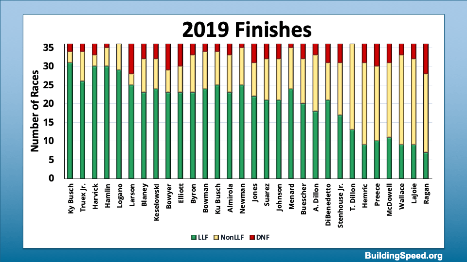 A column chart dividing all 36 races for all full-time drivers into lead-lap finishes, non-lead-lap finishes and DNFs.