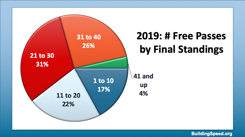 A pie chart that breaks down where the free passes went according to finishing position at the end of the season.