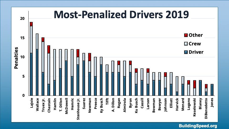 A column chart showing during which stage the penalties were made, by driver.