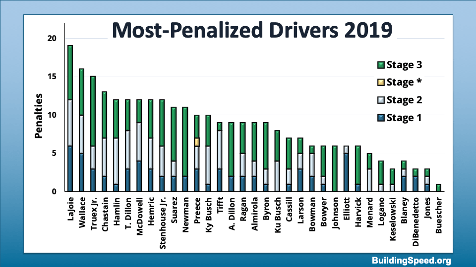 A column chart showing the penalties by stages.