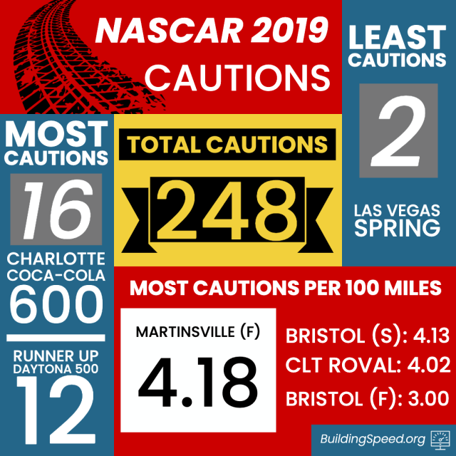 Infographic showing some stats for cautions for the 2019 season.