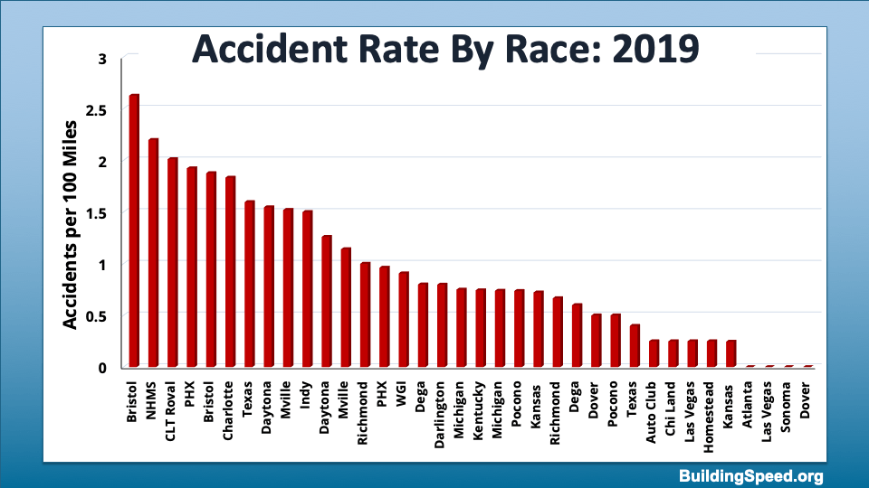 A bar chart showing the number of accidents per 100 miles at different tracks