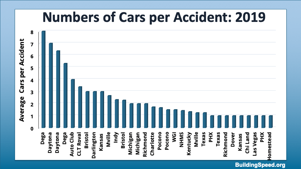 Column chart showing the average number of cars per accident for each track.