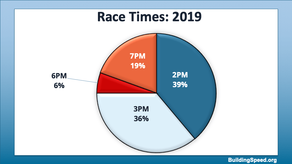 A pie chart showing the start times for races, with the majority starting between 2 and 4 PM eastern.