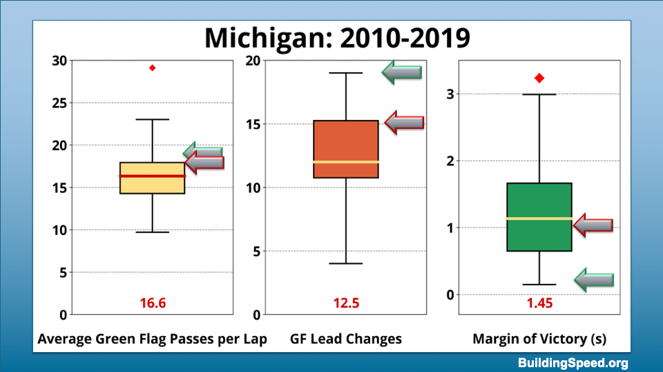 Box plots showing the range of values for average green-flag passes per lap, green flag lead changes and margin of victory for Michigan 2010-2019
