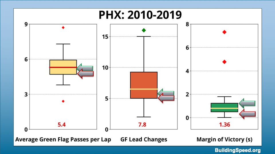 Box plots showing the range of values for average green-flag passes per lap, green flag lead changes and margin of victory for Phoenix 2010-2019