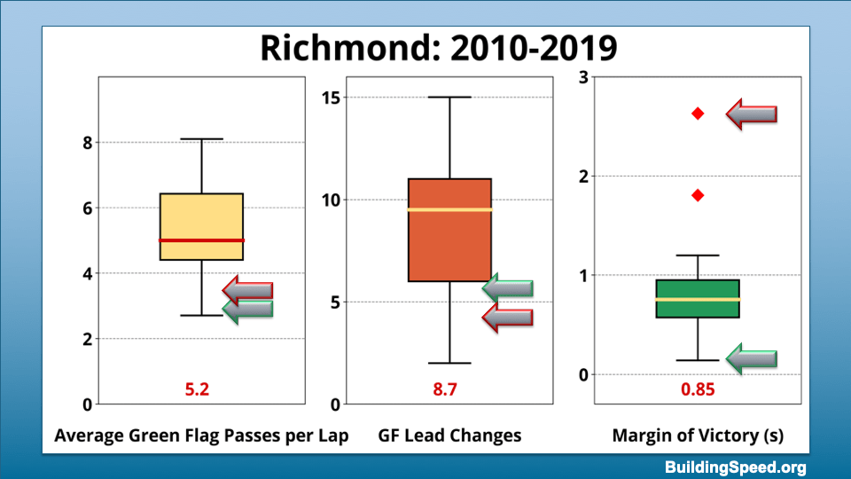 Box plots showing the range of values for average green-flag passes per lap, green flag lead changes and margin of victory for Richmond 2010-2019