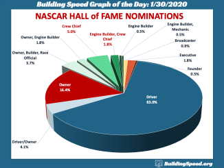 A pie chart showing the distribution of nominees of the NASCAR Hall of Fame as of 2020