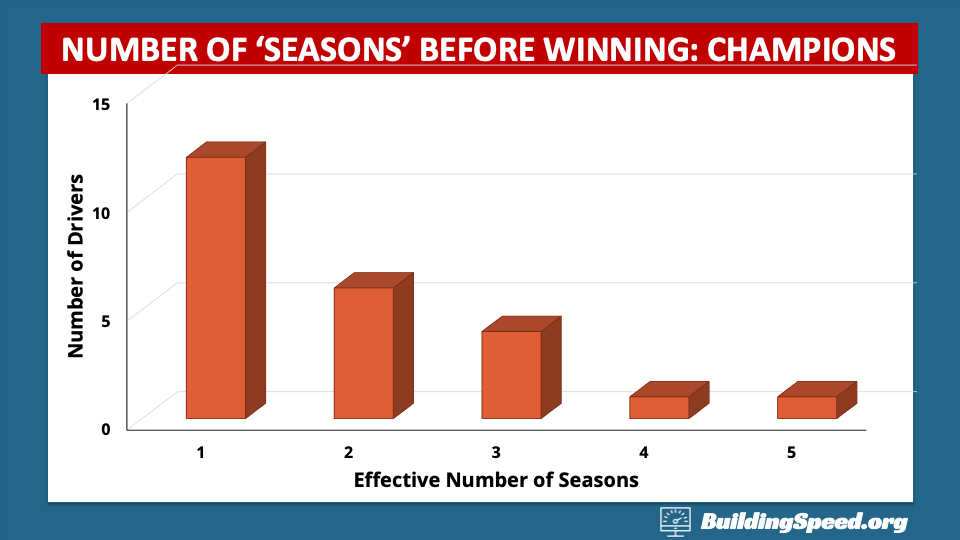 Assuming 36 races in an effective season, this column graph shows the number of seasons before winning.
