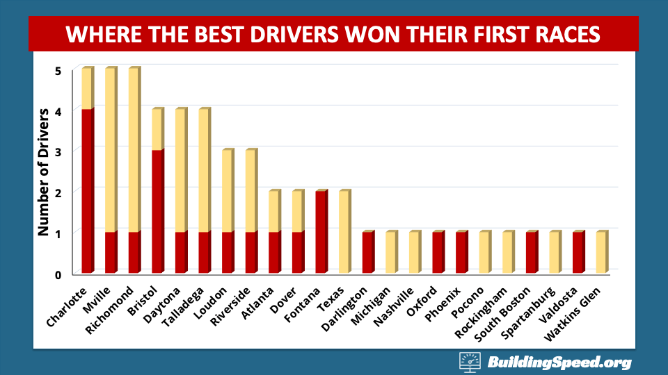 A column chart showing where the best drivers won their first races.