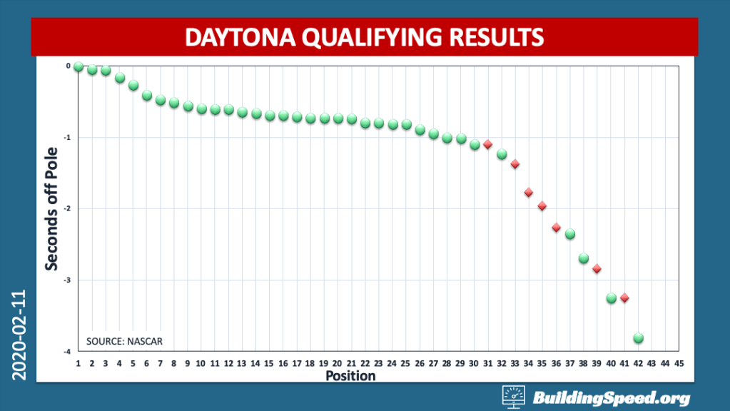 A scatter plot showing the time off the pole for all cars that ran a Daytona qualifying lap.