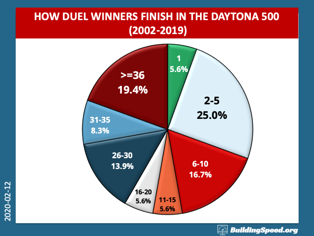 A pie chart showing how winners of the Daytona Duels finished in the Daytona 500.