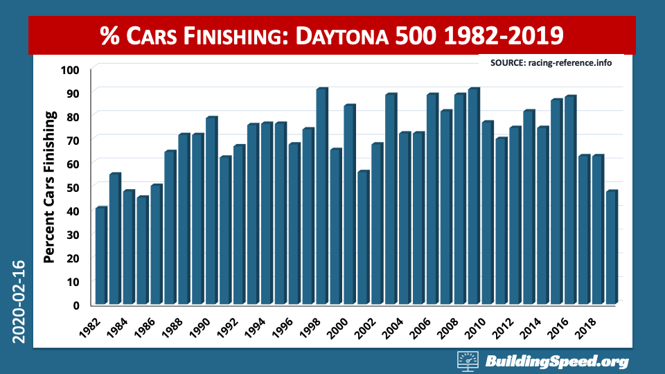 A column chart of the percentage of cars finishing the Daytona 500 by year