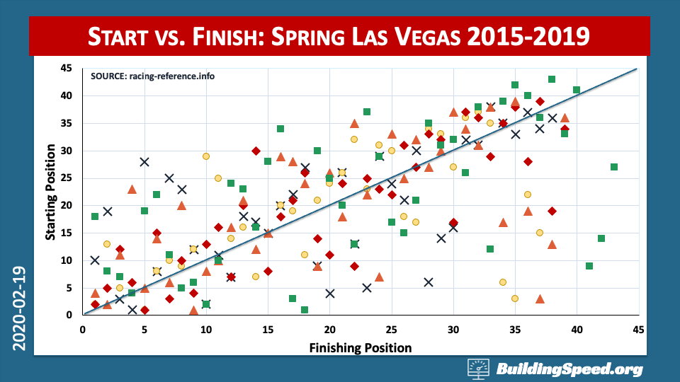 An x-y plot of finishing vs. qualifying positions at Las Vegas Motor Speedway