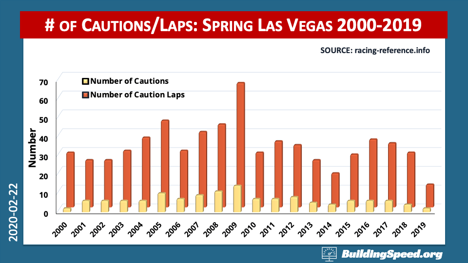 A column chart showing the numbers of cautions and caution laps at Las Vegas Motor Speedway from 2000-2019