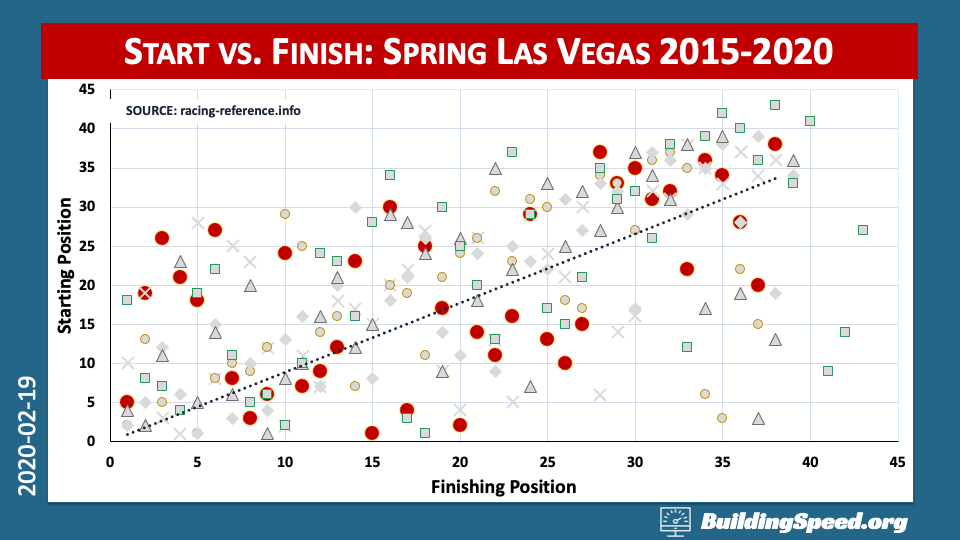 Overview of the Las Vegas spring race:  starting and finishing positions.