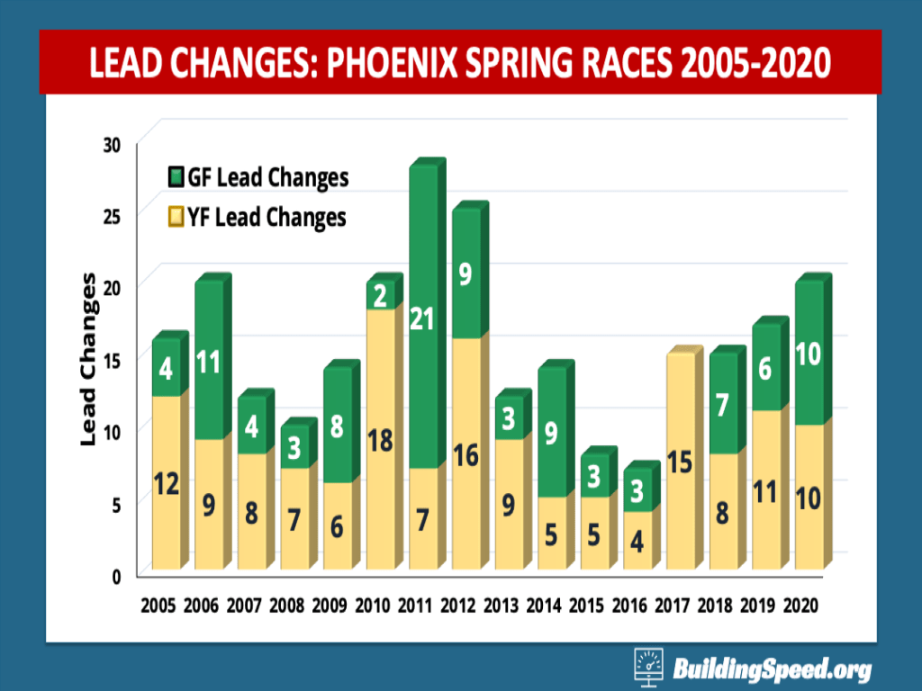 A stacked column chart comparing green- and yellow-flag lead changes