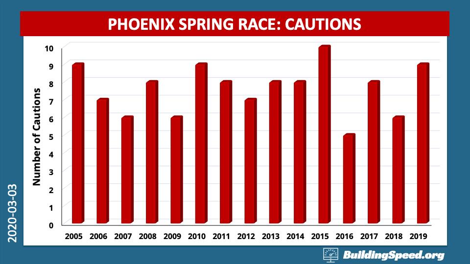 A column chart showing cautions at Phoenix International Raceway