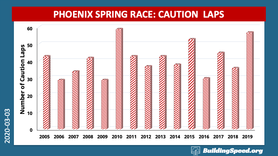 A column chart showing the number of caution laps for spring Phoenix races