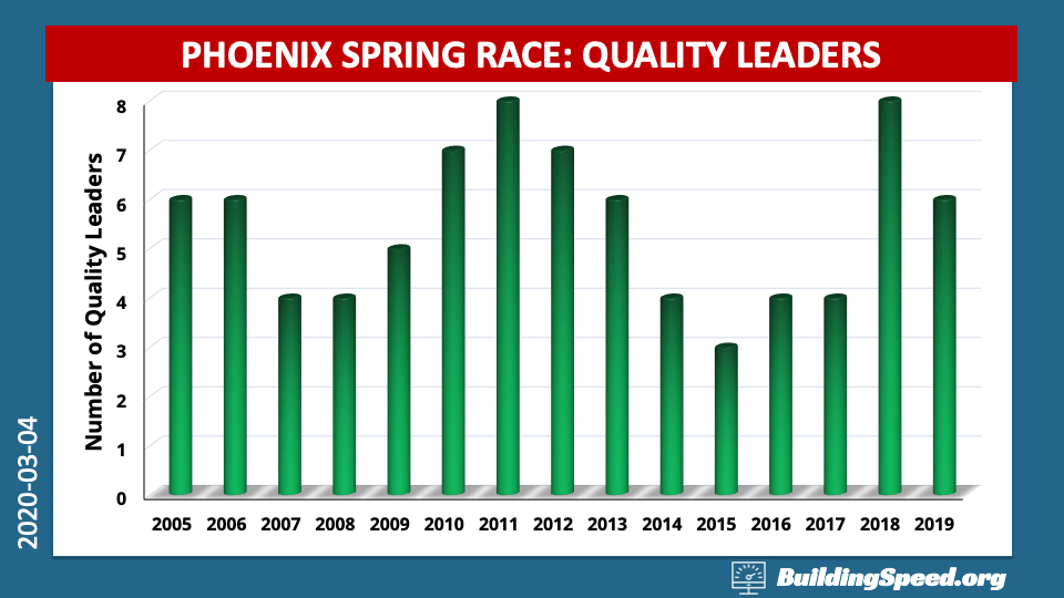 A column chart showing how many drivers pass for the lead at Phoenix under green.