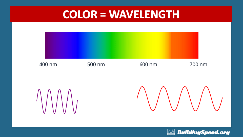Colors at the BIV end of the rainbow have shorter wavelengths, while colors at the ROY end have longer wavelengths.