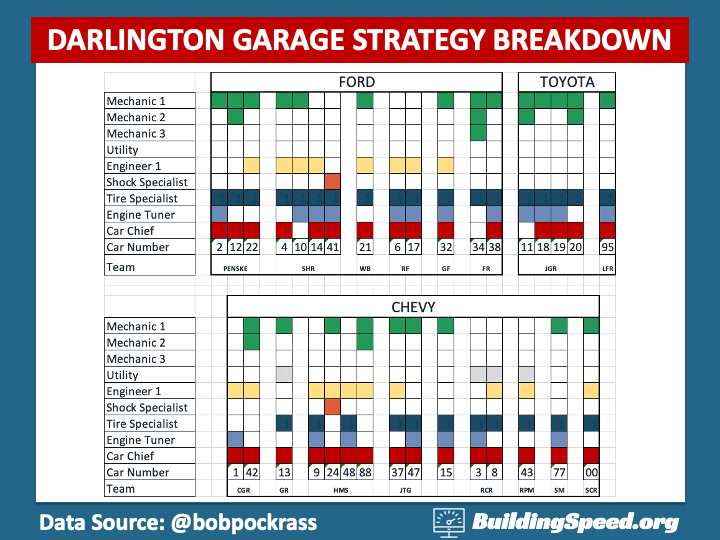 Summarizing the garage strategy choices by team and manufacturer